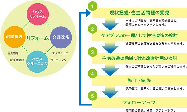 リフォームの流れ図